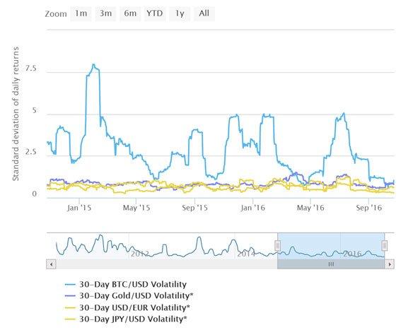 volatilidade-do-bitcoin-003