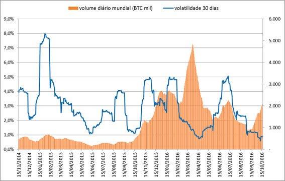 volatilidade-do-bitcoin-005