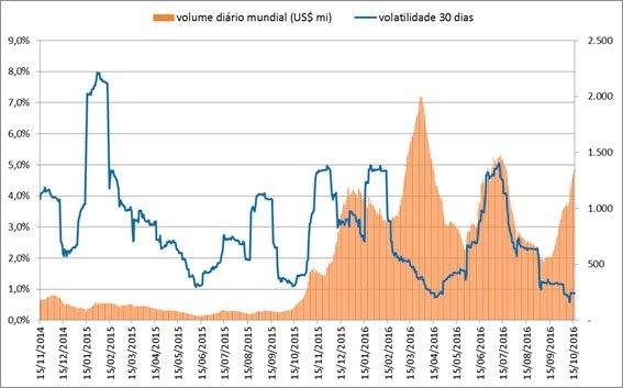volatilidade-do-bitcoin-006