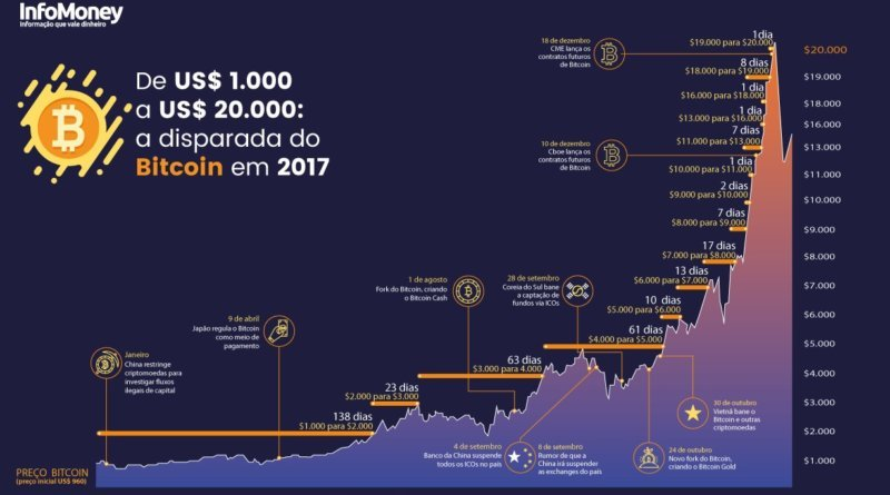 Gráfico bitcoin em 2017